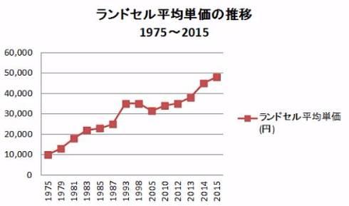 ランドセル平均単価の推移(出典:船井総合研究所)