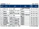 役員報酬、ソニーの平井社長は約8億円