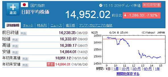 6月24日の日経平均株価(出典:Yahoo!ファイナンス)
