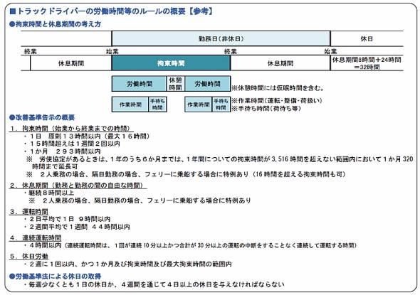トラックドライバーの労働時間等のルールの概要。これは国土交通省の資料だが、労働基準法に基づき、厚生労働省が監督する(出典:国土交通省)