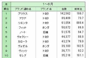 2016年1〜6月の新車乗用車販売台数ランキング