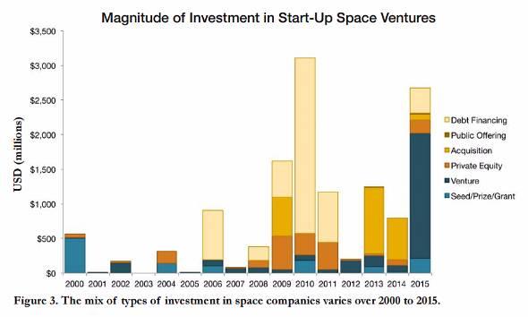 宇宙ベンチャーへの資金流入は2015年に約25億ドルを超えた(出典:Tauri Group)