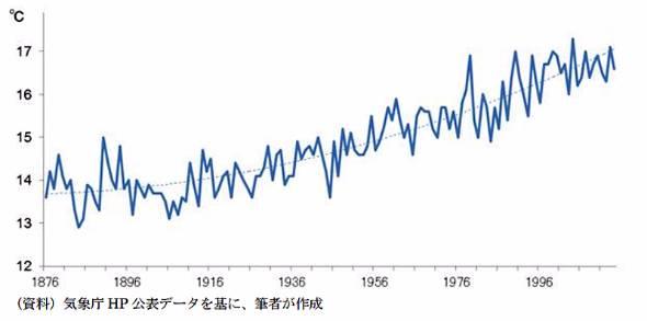 図表1 平均気温(東京)の推移