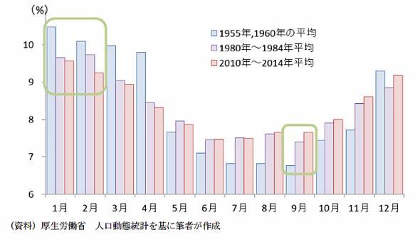 図表2 月別死亡割合(月間死亡数÷年間死亡総数)