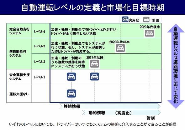 自動車の自動運転レベルの定義と市場化目標時期(出典:内閣府 戦略的イノベーション創造プログラム SIP-adus Automated Driving Systems)
