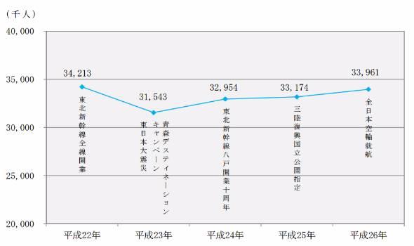 観光入込客数(のべ人数)の推移(出典:青森県観光国際戦略局)