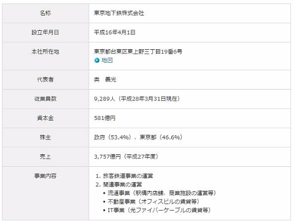 東京メトロの株主は政府と東京都(出典:東京メトロWebサイト「会社概要」)