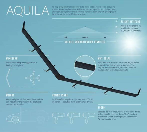 Aquilaの概要