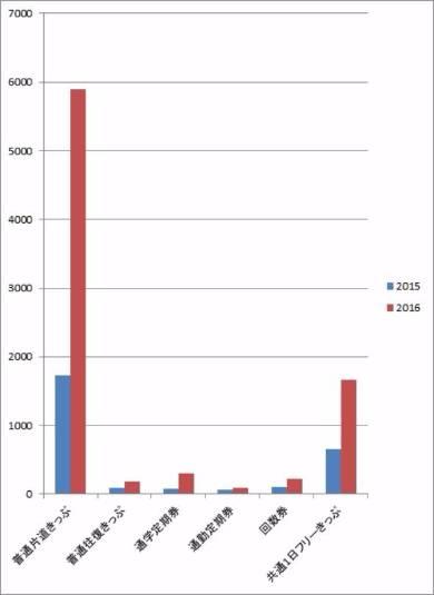 福井鉄道〜えちぜん鉄道直通乗車券売り上げ枚数(2015年と2016年の4月1日〜6月30日を比較)(出典:中日新聞)