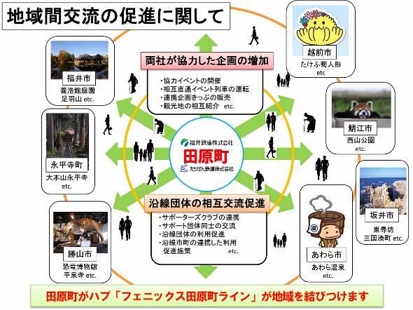 田原町をハブに地域の結び付きを強める計画だ(出典:えちぜん鉄道報道資料)