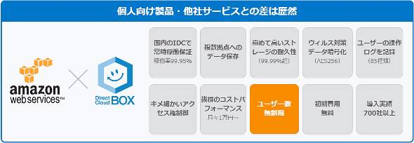 DirectCloud-BOXのコア・コンピタンス