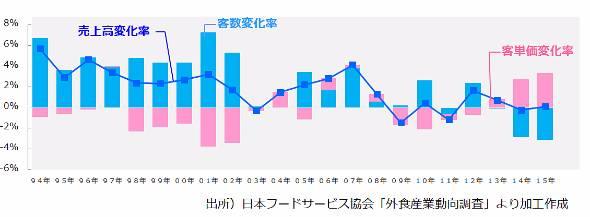 外食市場売上高、客数、客単価の長期推移(出典:日本フードサービス協会)
