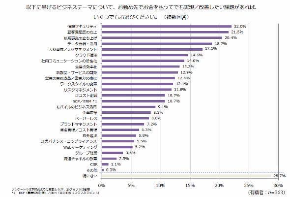 ITmedia ビジネスオンライン読者に「ビジネスにおける課題」を聞いたところ、上位に「データ分析・活用」が挙がった