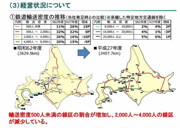 JR北海道の線区ごとの輸送密度(出典:JR北海道)