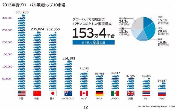 2015年度のグローバルでの販売実績