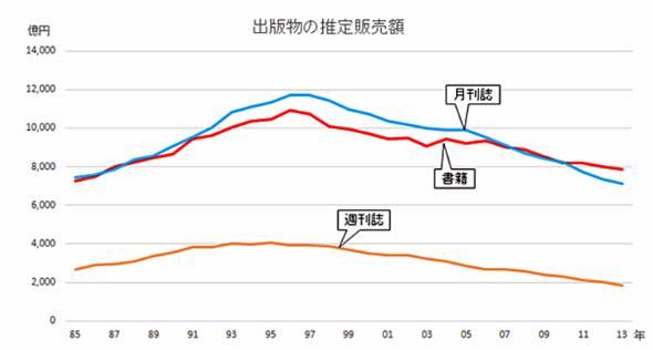 書籍関連の販売数はすべて減少傾向(出典:「出版指標年表2014」公益社団法人 全国出版協会)