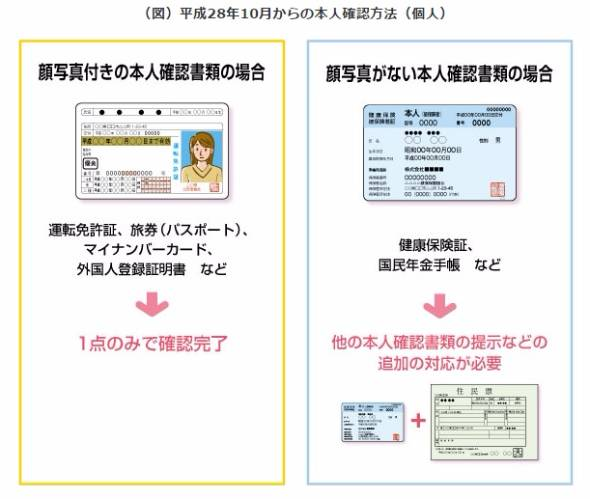"""本人確認の手続き、10月1日から変更 """"顔写真なし書類""""に要 ..."""
