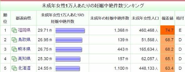 未成年の人工妊娠中絶数、年間約1万8000件 「日本の性教育は不徹底 ...