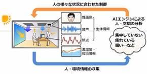 ダイキン工業とNECの技術を組み合わせた実証イメージ