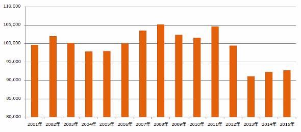 カレールーの生産量推移。全日本カレー工業協同組合の資料を基に作成