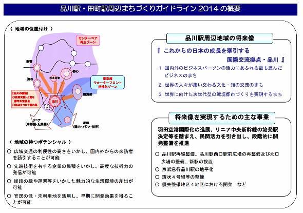 品川駅・田町駅周辺まちづくりガイドライン2014の概要(出典:東京都)