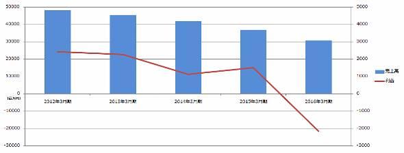 レストランカラオケ事業の業績推移。同社のIR資料を基に作成