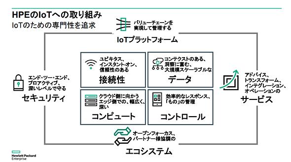 HPEのIoTへの取り組み(出典:日本ヒューレット・パッカード)