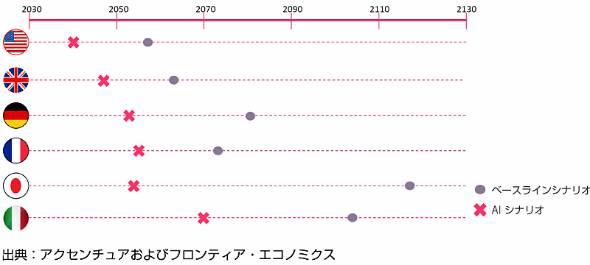 経済規模が倍増するまでの年数を、2035年時点のベースラインシナリオとAIシナリオで比較。労働生産性の向上により必要年数が大幅に短縮することが分かる