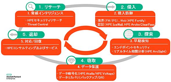 HPEのグローバルリーディングソリューションと包括アプローチ(出典:日本ヒューレット・パッカード)