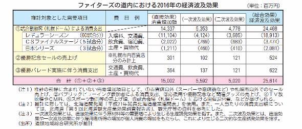 北海道日本ハムファイターズの道内での経済効果内訳