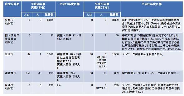 警察庁や復興庁は2014〜15年のテレワーク導入実績は0。府省等でまだ大きな温度差がある(出典:平成27年度国家公務員テレワーク実績等の結果)
