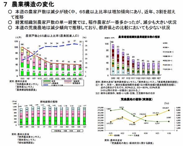 北海道の農家戸数は減少、ただし耕地面積はほぼ横ばい。生産者当たりの耕地面積が増えたと言える(出典:北海道農業・農村の現状と課題 北海道農政部)