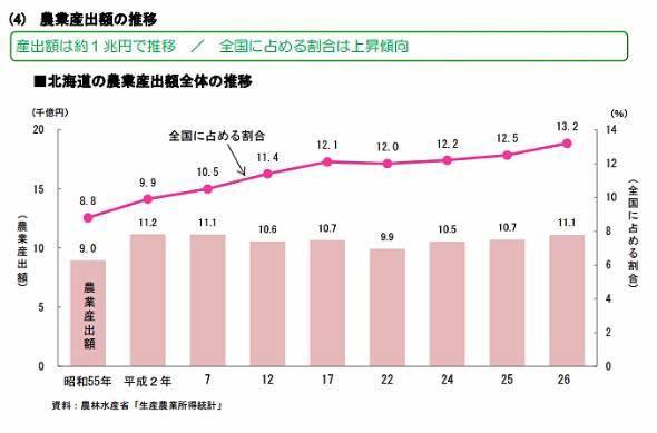 農業産出額は微増、全国に占める割合は上昇。北海道の農産物が本州の消費を支えている。北海道の台風被害による首都圏のタマネギ高騰などが記憶に新しい(出典:北海道農政事務所)