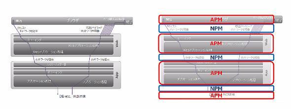NPMとAPM。左は元のシステム構成図(出典:CTCテクノロジー、リバーベッドテクノロジー)