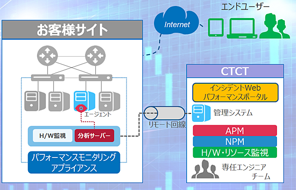 Avail-ProEのサービス提供イメージ(出典:CTCテクノロジー)