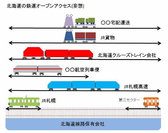 JR北海道問題解決のため、北海道の鉄道オープンアクセスを妄想してみた。線路は国有、JR北海道は札幌都市圏会社と都市間高速列車会社に分割、ローカル線の運営は自治体の自主運営に任せる。新たに観光列車会社、航空会社、宅配便会社の参入を進める