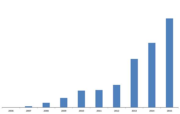FODの売り上げ推移(同社提供)