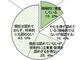 中小企業、「今後も副業認めない」が43%