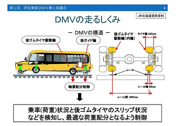 DMVのしくみ(出典:徳島県「第1回 阿佐東線DMV導入協議会 資料」)