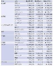 地域別統計(出典:日本自動車工業会)