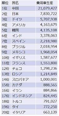 生産台数ランキング(出典:日本自動車工業会)