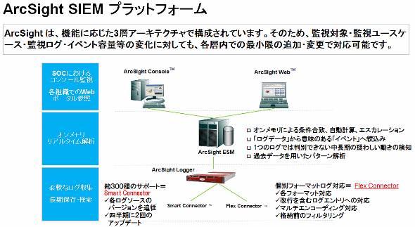 ArcSight SIEM プラットフォーム