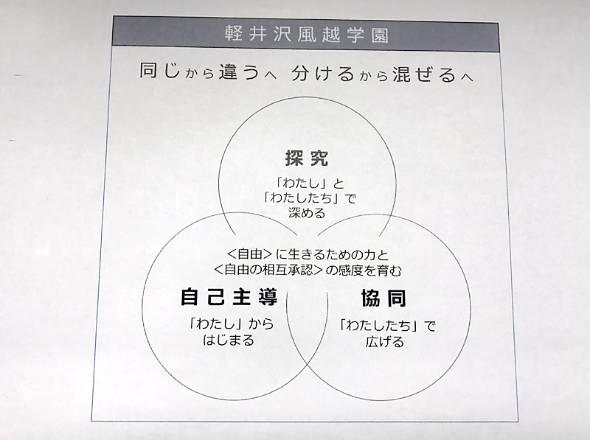 軽井沢風越学園が考える概念
