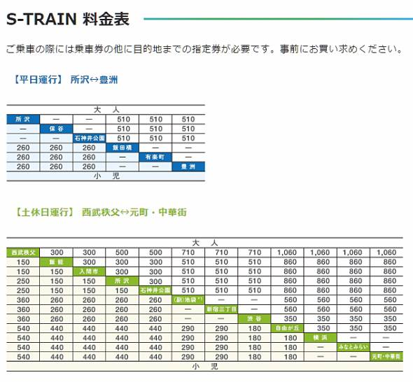 S-TRAINの料金表 平日は均一 休日は区間運賃を設定。池袋発秩父方面は設定されない(出典:西武鉄道 公式サイト)