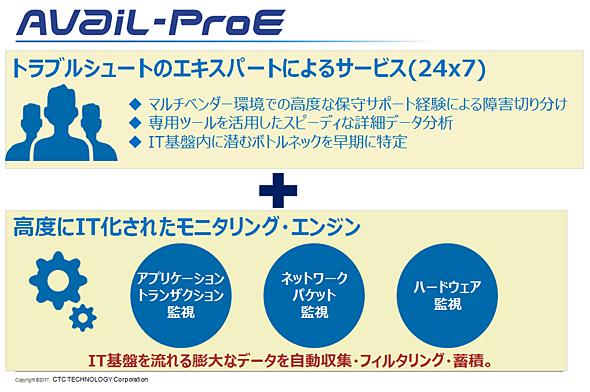 新たなトラブルシューティングサービスとして注目される「Avail-ProE」