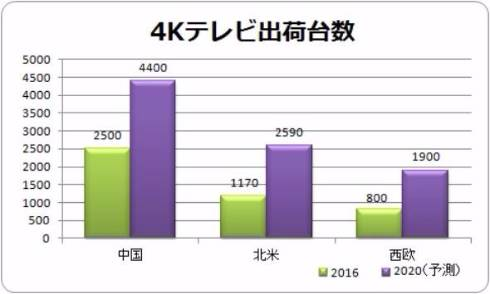 4K/8Kテレビ市場の中心は中国 ...