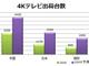 4K/8Kテレビ市場の中心は中国 日本は「出荷に制約」