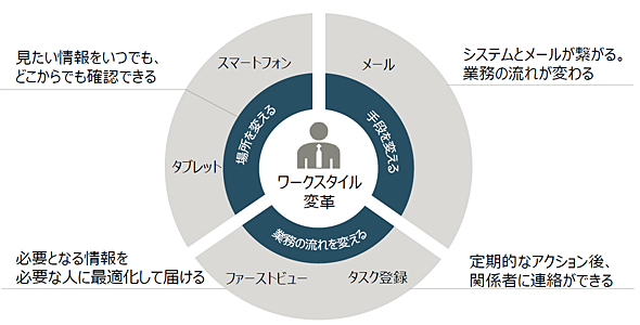 これまでのワークスタイルを変革して業務効率化を実現