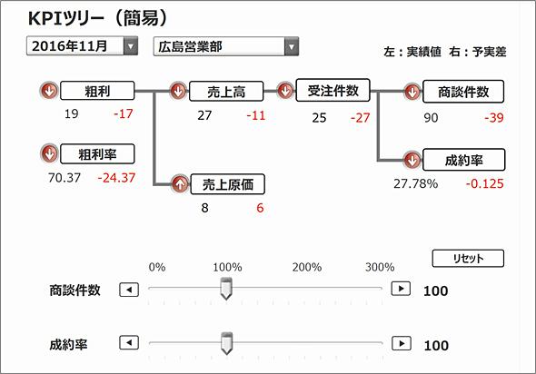 KPIツリー(簡易)