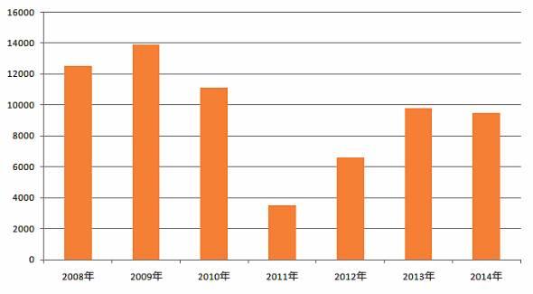 南三陸町の漁獲量の推移。単位はトン(農林水産省の統計を基に作成)